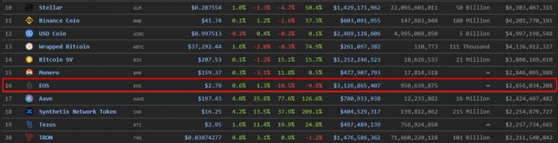 Запасы биткоинов Block.one в два раза превышают капитализацию EOS