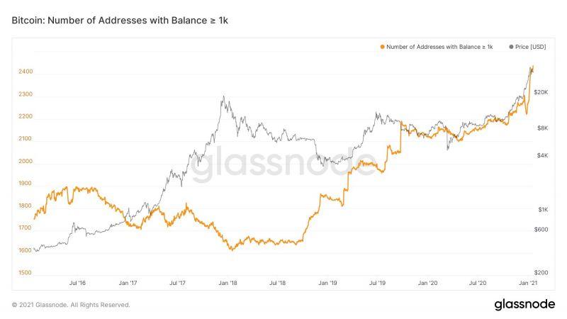 Цена биткоина опустилась на 8%. Что думают аналитики?