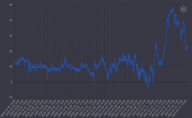 Открытый интерес по BTC-опционам вырос до отметки $8,8 млрд