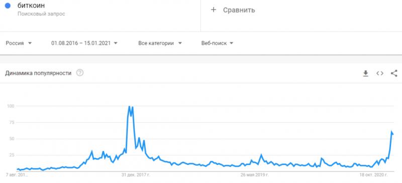 Количество запросов по биткоину приблизилось к историческому максимуму