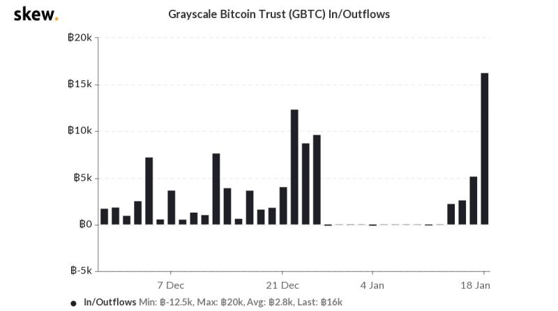 Фонд Grayscale пополнился еще на 16 000 BTC