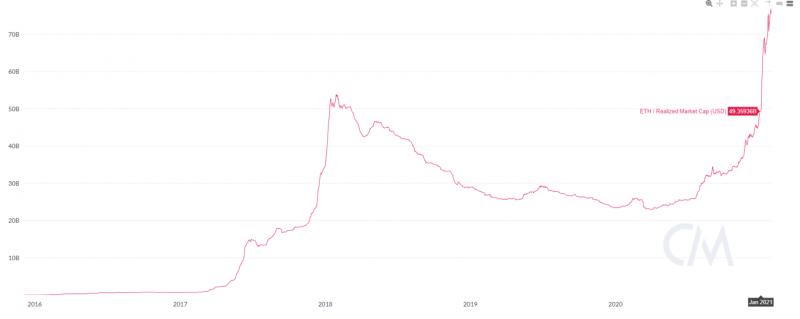 Реализованная капитализация Ethereum подскочила на $25 млрд