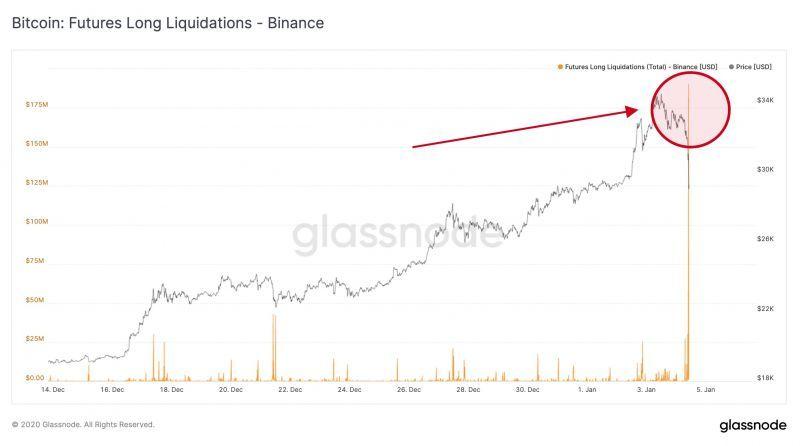 Падение биткоина ниже $28 тысяч привело к ликвидации маржинальных позиций на $1 млрд