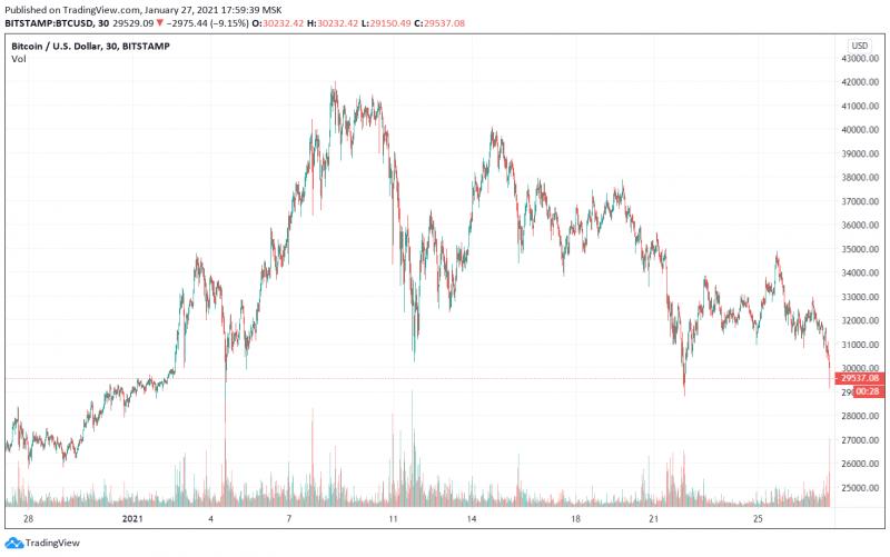 Цена биткоина опустилась ниже $30 000