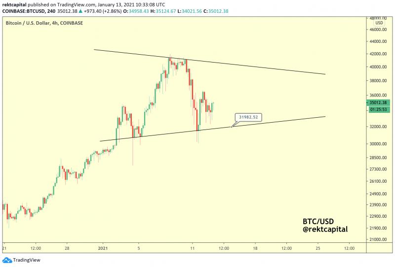 CEO CryptoQuant: Падение цены биткоина не перешагнет уровень $28 000
