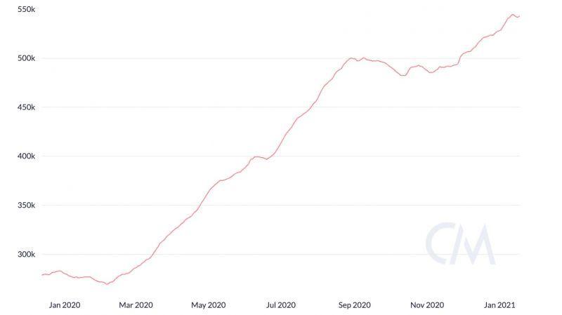 Спенсер Нун указал на 11 метрик, говорящих о продолжении роста цены Ethereum