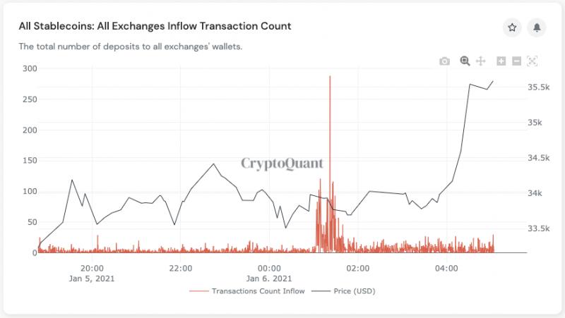 Цена биткоина превысила отметку в $35 000