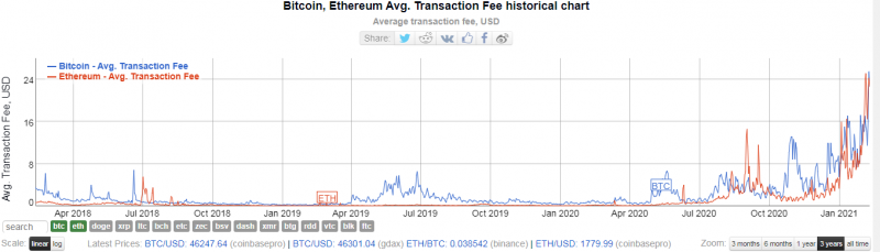 Средняя комиссия в сети биткоина подскочила до $25,4