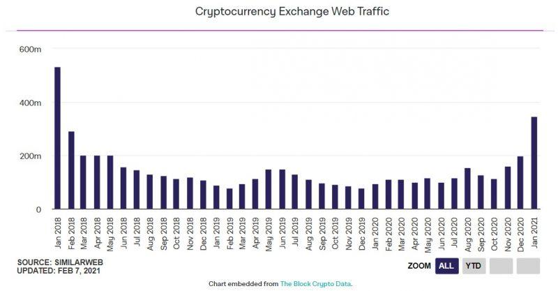 Сайты криптобирж привлекли рекордное количество посетителей в январе
