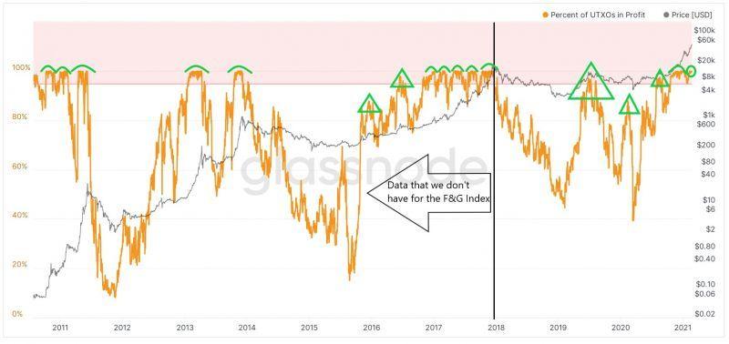 Индекс жадности коррелирует с нынешним доходом BTC-инвесторов