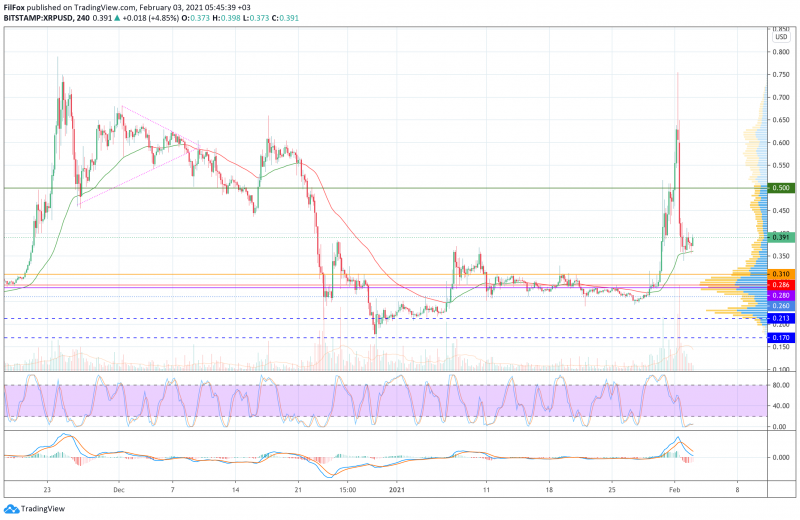 Анализ цен BTC, ETH, XRP (03.02.21)