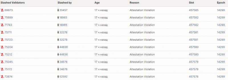 Сразу 75 валидаторов в сети Ethereum 2.0 подверглись слэшингу. Что стало причиной?