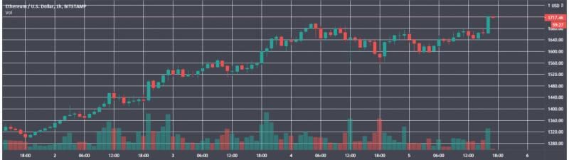 Цена Ethereum поднялась выше $1700