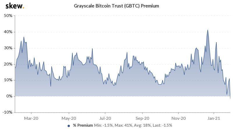 Уровень премии по акциям биткоин-траста Grayscale ушел в негативную зону