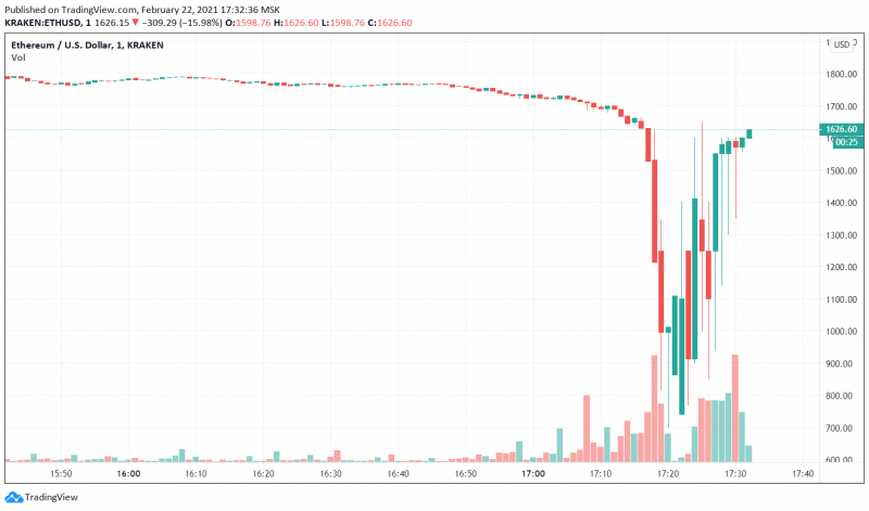 Цена биткоина рухнула ниже $48 000