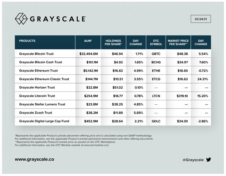 Grayscale лишились $3,3 млрд на фоне падения крипторынка
