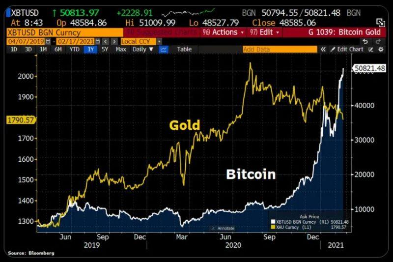 Эксперты крипторынка поделились прогнозами по биткоину