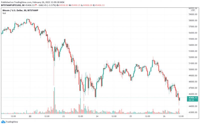 Цена биткоина падала ниже $45 000