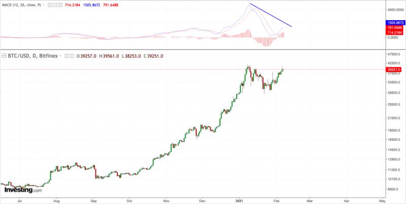 Мнение: Цена биткоина может обрушиться до $6 400