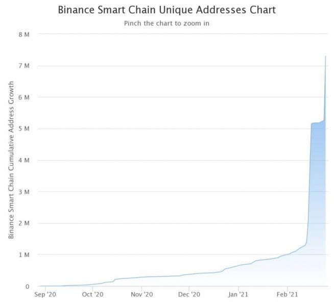 В сети Binance Smart Chain число уникальных адресов перешагнуло отметку в 7 млн