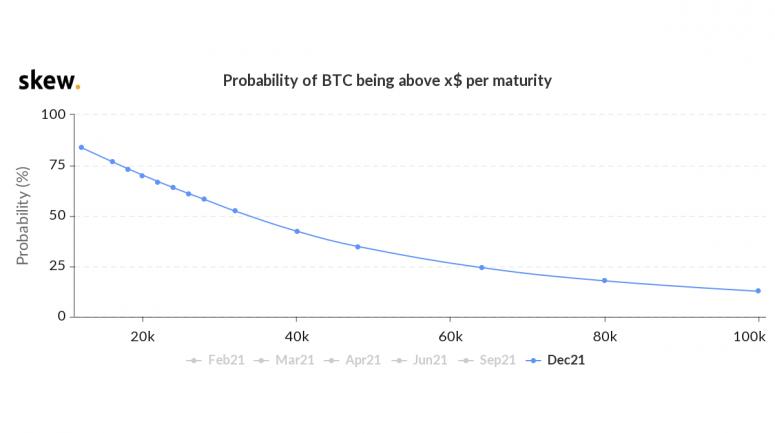 Как опционный рынок оценивает шансы биткоина на подъем до $100 000?