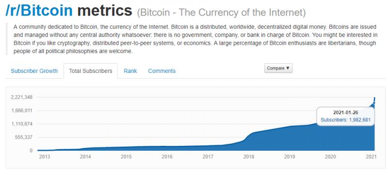 Сабреддит r/Bitcoin собрал 2,2 млн подписчиков
