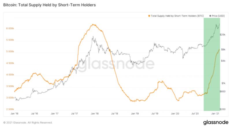 Glassnode: Предложение BTC перетекает от долгосрочных держателей к краткосрочным