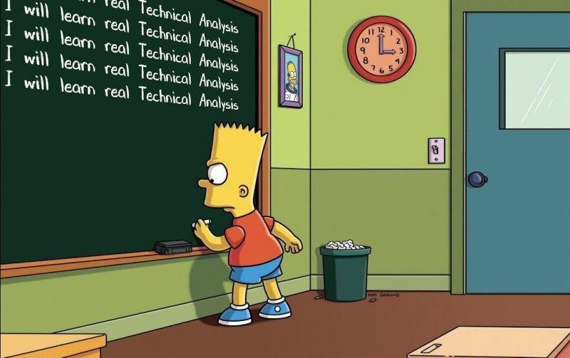 Аналитик: На графике биткоина вырисовывается фигура «Барта Симпсона»
