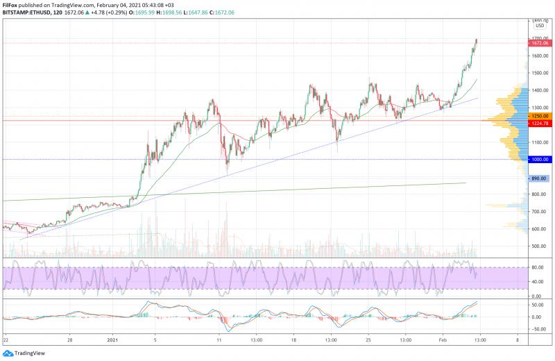 Анализ цен BTC, ETH, XRP (04.02.21)