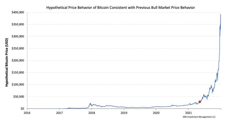 Мнение: Цена биткоина может подняться до $390 000 в нынешнем бычьем цикле