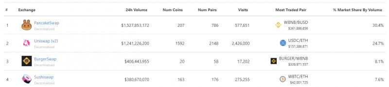 Binance Coin обновил исторический максимум и вошел в топ-3 рынка криптовалют
