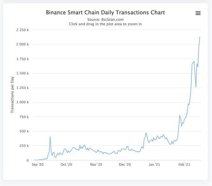 Исследование: «Киты» накапливают Binance Coin