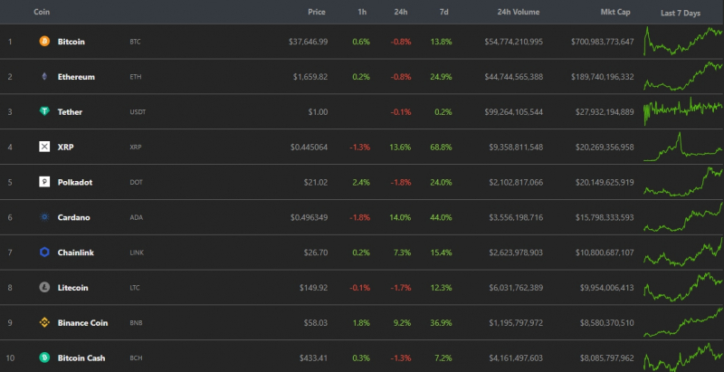 Капитализация крипторынка поднялась выше $1,17 трлн