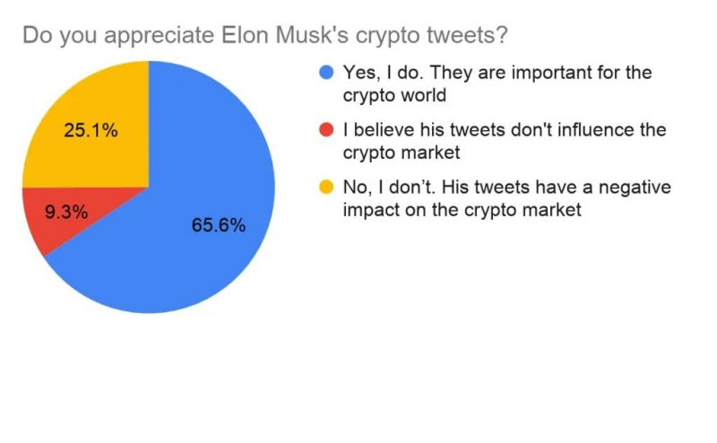 Какое влияние твиты Илона Маска оказывают на крипторынок?