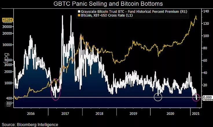 Аналитик Bloomberg рассказал, почему стоит ждать рывка биткоина до $100 000