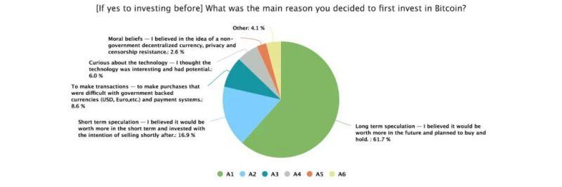 Более 70% инвесторов расценивают биткоин как «пузырь»