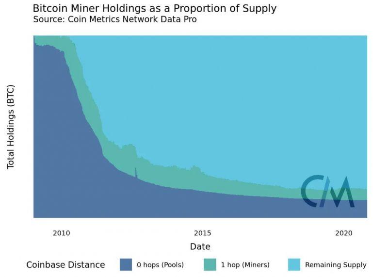 Coin Metrics: Основную часть токенов ETH контролируют инвесторы, а не майнеры