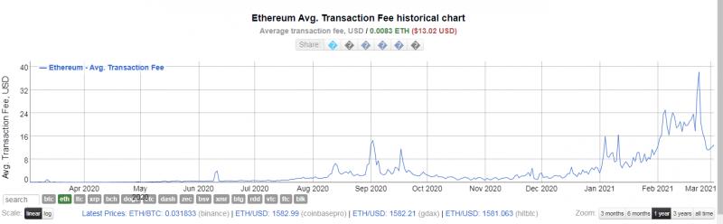 Стоимость обработки биткоин и Ethereum-транзакций опустилась почти на 50%