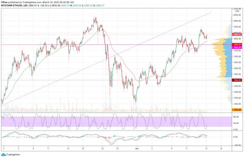 Анализ цен BTC, ETH, XRP (15.03.21)