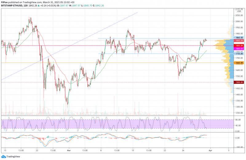 Анализ цен BTC, ETH, XRP (31.03.21)