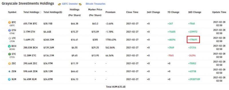 Инвестиции Grayscale в лайткоин за месяц составили $28,9 млн