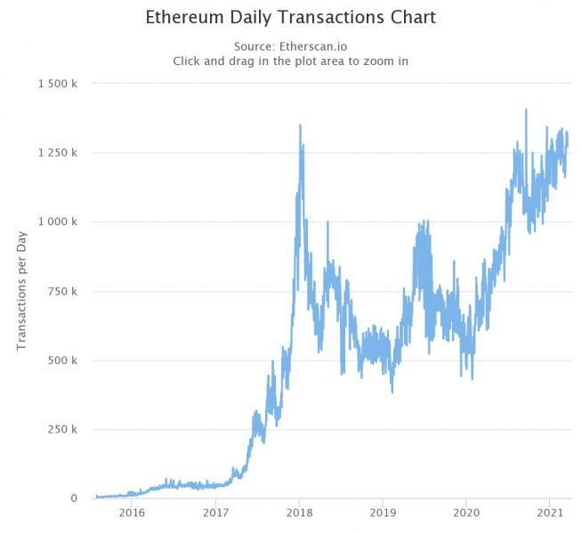 Аналитики указали на снижение доли крупных держателей Ethereum