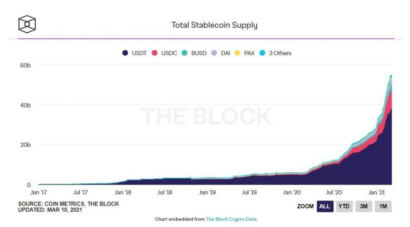 Около 70% стейблкоинов работают на Ethereum