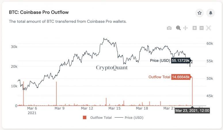 С Coinbase вывели $800 млн в BTC
