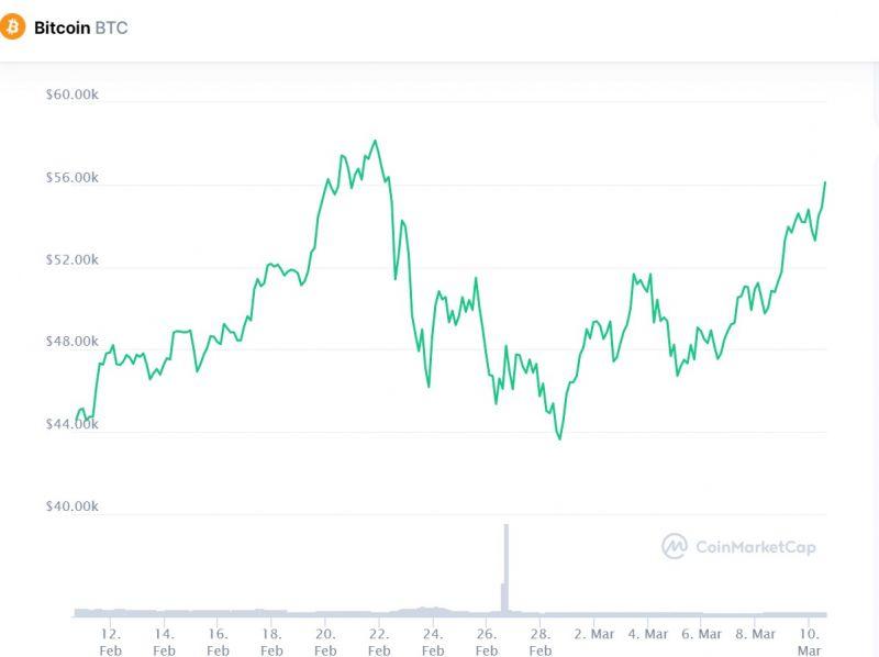 Цена биткоина поднялась выше $56 000