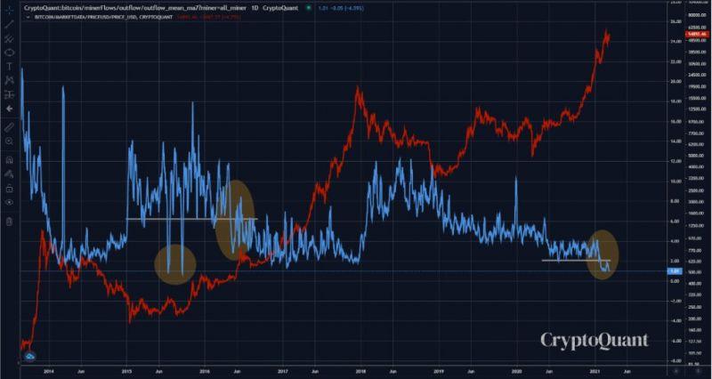 Мнение: Майнеры могут усилить продажи биткоина