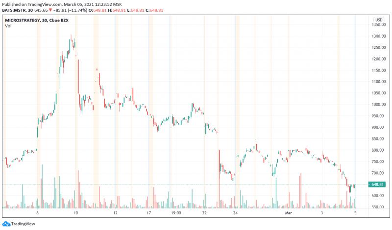 Акции Tesla и MicroStrategy падают. Гэри Блэк советует избавляться от биткоина