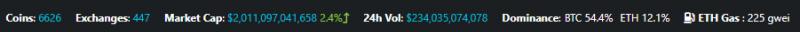 Капитализация крипторынка преодолела отметку в $2 трлн