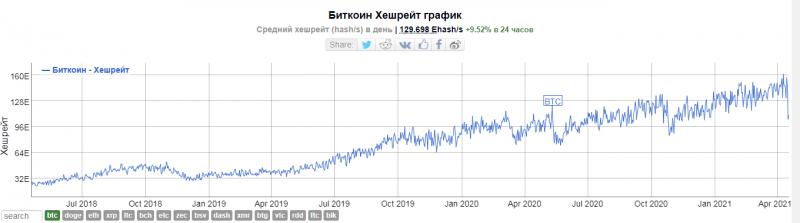 В сети биткоина операционные сборы достигли трехлетнего максимума