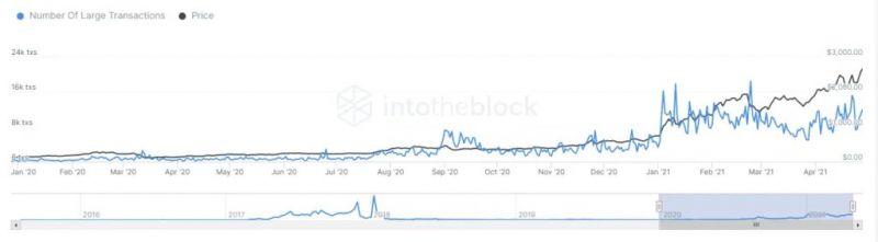 Корреляция Ethereum с биткоином упала до двухлетнего минимума